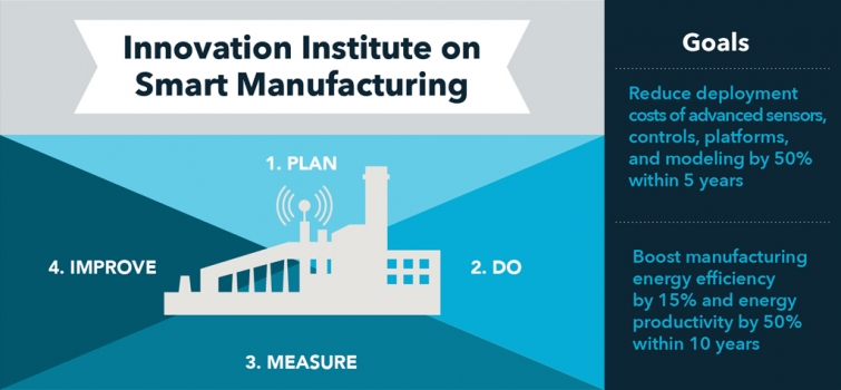 New Smart Manufacturing Innovation Institute Recipient Announced