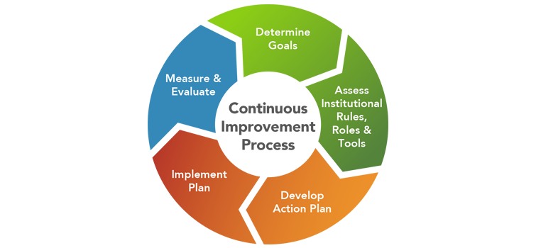 Continuous Improvement Process