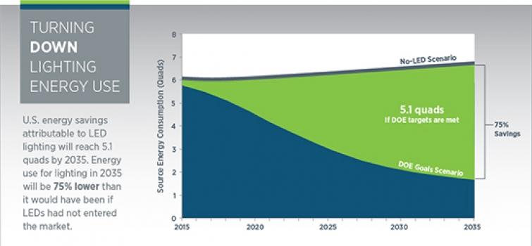 New SSL Energy Savings Forecast