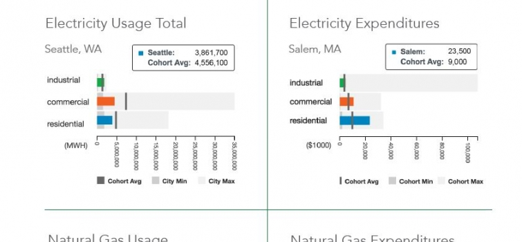 Find energy use data for your city!