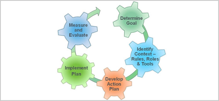 Process for Continuous Change