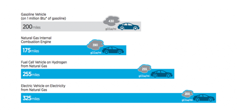 Using Natural Gas for Vehicles: Comparing Three Technologies