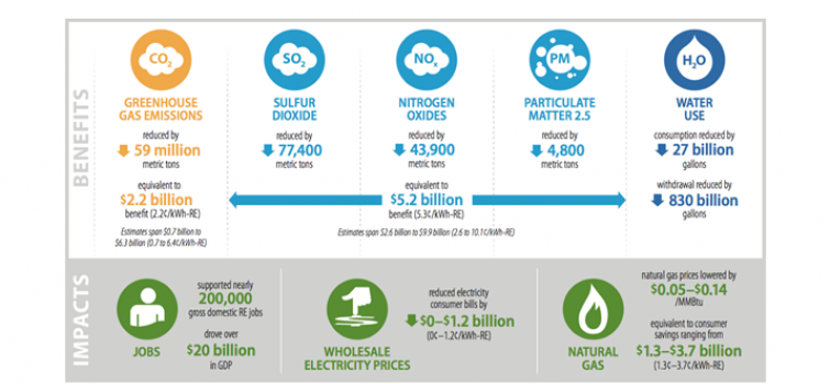 A Retrospective Analysis of the Benefits and Impacts of U.S. Renewable Portfolio Standards