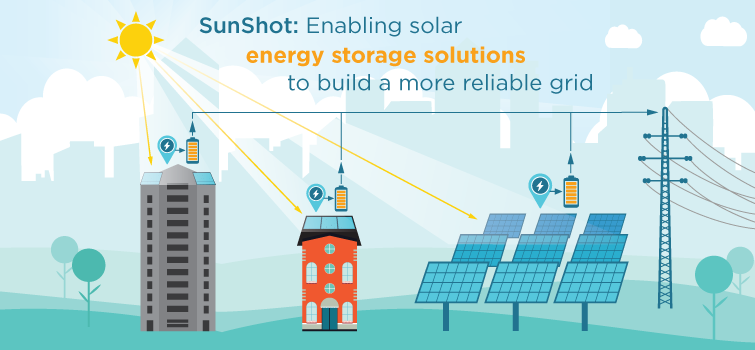EERE Announces $18 Million to Develop Solar Energy Storage, Boost Grid Resiliency