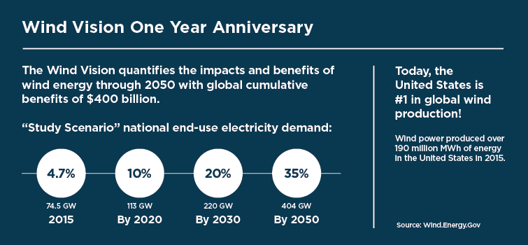 Wind Vision Report Turns One