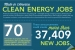 New Report Highlights Growth of America's Clean Energy Job Sector