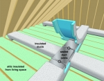 Air Ducts: Out of Sight, Out of Mind. The unsealed ducts in your attic and crawlspaces lose air, and uninsulated ducts lose heat -- wasting energy and money.