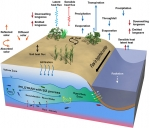 Computer model offers detailed view of water cycling and complex Earth system dynamics.