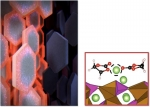 (left) Surface diffusion of lithium ions across battery nanoparticles changes an electrode. (right) A molecular dynamics simulation of liquid-assisted surface diffusion of lithium ions.