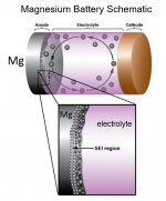 (Top) Schematic of a rechargeable battery with magnesium (Mg) anode. (Bottom) Close-up of the Mg anode/electrolyte interface, showing the solid electrolyte interphase and formation of Mg nanocrystals during battery operation.
