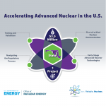 Graphic of atom that reads accelerating advanced reactors