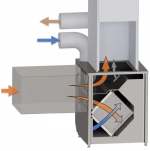 Ventilation integrated comfort systems.