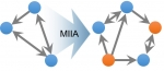 A new microbial network inference method reliably predicts interactions that depend on neighboring organisms.