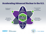 An atom with text that says Accelerating Advanced Nuclear in the U.S.