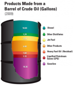 "A 42-U.S. gallon barrel of crude oil yields about 45 gallons of petroleum products. Source: Energy Information Administration, ""Oil: Crude Oil and Petroleum Products Explained"" and Annual Energy Outlook 2009 (Updated February 2010)."