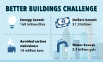 INFOGRAPHIC: Better Buildings Leading to Big Energy Savings