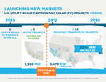 In 2011, LPO issued loan guarantees to the first 5 PV projects larger than 100 MW in the U.S. An additional 45 projects have been financed since without loan guarantees.