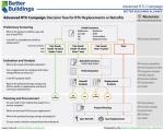 Advanced RTU Campaign: Decision Tree for RTU Replacements or Retrofits