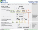 Advanced RTU Campaign: Decision Tree for RTU Replacements or Retrofits.