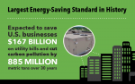 New efficiency standards expected to save more energy than any other standard issued by the Energy Department to date.