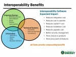 Interoperability benefits across the technical, institutional, and economic domains. Credit: The GridWise® Architecture Council