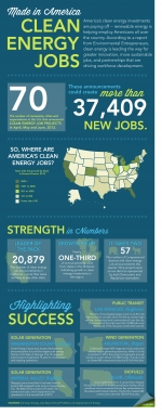 """Breaking down the latest Clean Energy Roundup from the Environmental Entrepreneurs. More details <a href=""""/node/385315"""">here</a>.   Infographic by <a href=""""/node/379579"""">Sarah Gerrity</a>."""