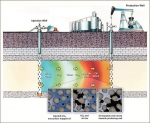 Project uses captured CO2 for enhanced oil recovery process shown above