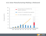 Solar demand in the U.S. is growing, and U.S. solar manufacturing is rising to meet the challenge.| Graphic courtesy of SunShot.