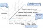Buildings Interoperability Framework