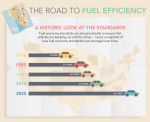 """This infographic looks how new fuel economy standards will save Americans money at the pump, reduce our dependence on foreign oil and grow the U.S. economy. <a href=""""/articles/road-fuel-efficiency"""">Click here</a> to view the full infographic. 