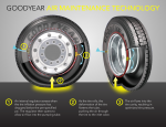 This graphic shows how Goodyear's new Air Maintenance Technology -- also called the self-regulating tire -- works. | Graphic courtesy of Goodyear.