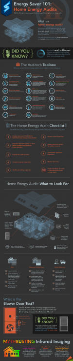 New Energy Saver 101 infographic breaks down a home energy audit, explaining what energy auditors look for and the special tools they use to determine where a home is wasting energy.   Infographic by Sarah Gerrity, Energy Department.