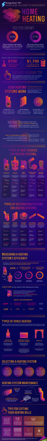 """Our new Energy Saver 101 infographic lays out everything you need to know about home heating -- from how heating systems work and the different types on the market to what to look for when replacing your system and proper maintenance. Download a <a href=""""/node/784286"""">high-resolution version</a> of the infographic or individual sections. 