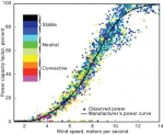 LLNL Predicts Wind Power with Greater Accuracy