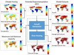 Exploring Past, Present, and Future Water Availability Regionally, Globally
