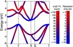 Taking on the Heat in Solar Cells: New Calculations Show Atomic Vibrations Hurt Efficiency