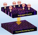 Ion–Electron  Collisions Can Heal Material Defects
