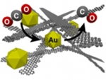 Graphene Ribbons Result  in 100-Fold Increase in Gold Catalyst's Performance