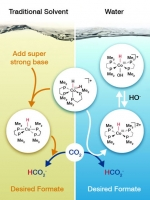Changing the Surroundings Improves Catalysis