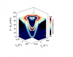 Deep Dive into How Electrons Behave