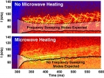 Microwave heating significantly alters Alfvén waves