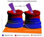 The Biermann Battery Effect: Spontaneous Generation of Magnetic Fields and Their Severing