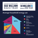 "FACT: Consumers are saving more than $62 billion a year as a result of the Energy Department's Appliance and Equipment Standards Program. | Infographic by <a href=""/node/1332956"">Carly Wilkins</a>, Energy Department"