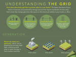 "Our #GridWeek infographic shows how electricity is generated, transmitted and distributed for use in our homes. | Graphic by <a href=""/node/379579"">Sarah Gerrity</a>, Energy Department."