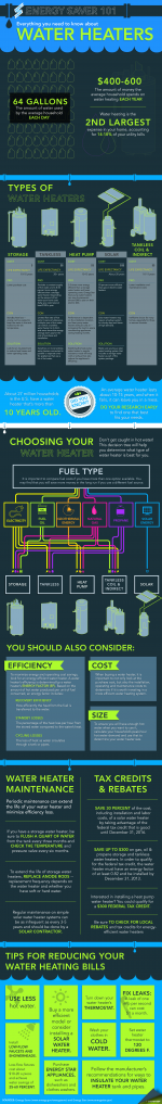 """New Energy Saver 101 infographic lays out the different types of water heaters on the market and will help you figure out how to select the best model for your home. Download a high-resolution version of the <a href=""""/node/612506"""">infographic</a>. 