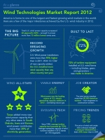 "Our latest Infographic highlights key findings from the 2012 Wind Technologies Market Report. | Infographic by <a href=""/node/379579"">Sarah Gerrity</a>."