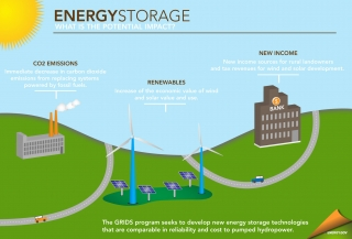 Energy Storage The Key To A Reliable Clean Electricity
