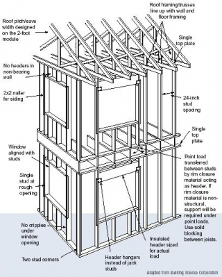 Advanced house framing department of energy for House framing 101