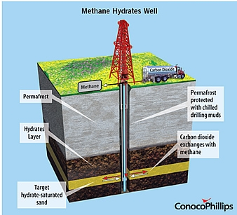 Conceptual rendering of proposed CO2-CH4 exchange methodology for the production of natural gas from hydrates.