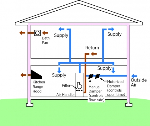 This drawing shows simple and cost-effective ventilation strategies for homes.